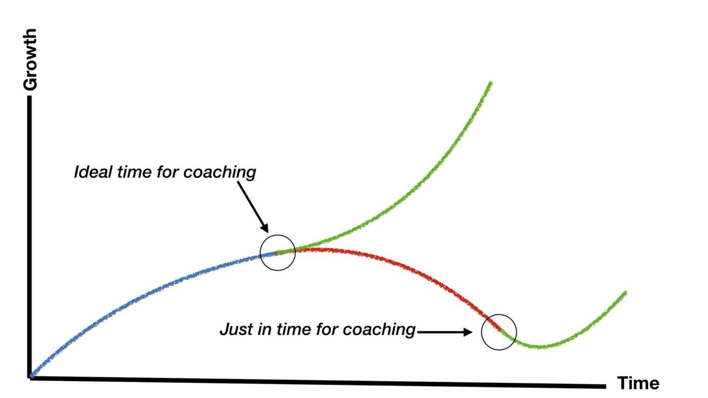 Ideal time for coaching copy